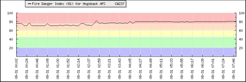 High Fire Danger Graph – Hogsback Area